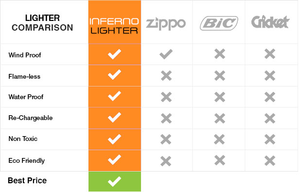 Inferno Lighter Compare